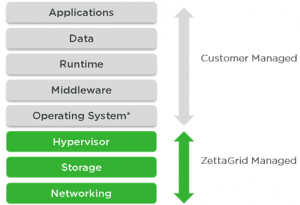 Cloud Computing IAAS in Zettagrid