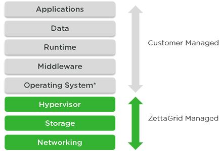 Cloud Computing - IaaS in Zettagrid