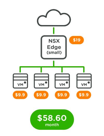 Zettagrid NSX Pricing Example