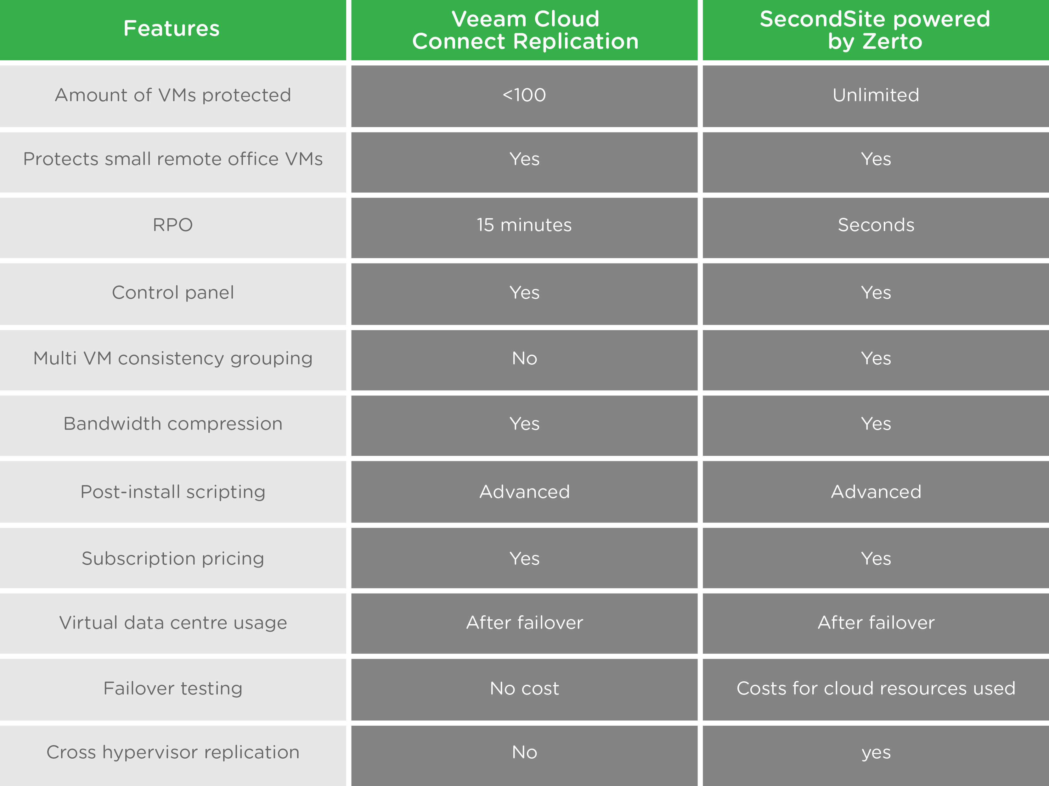 disaster recovery, DRaaS, Zerto, Veeam